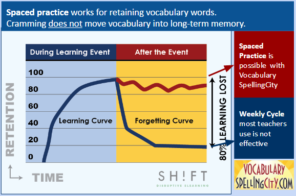 Vocabulary Retention Enables Through Spaced Practice